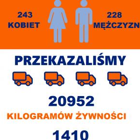 GOPS Stanin - Efekty realizacji POPŻ Podprogramu 2018 w gminie Stanin